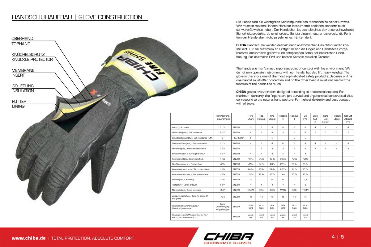 CHIBA Safety Gloves 2020 LR-5 copy